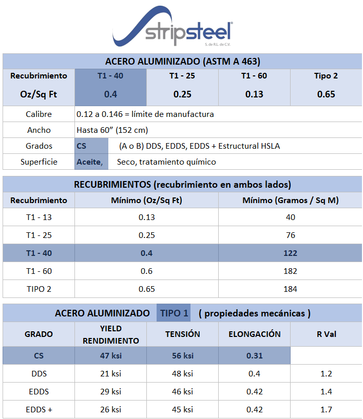 Características del acero aluminizado Stripsteel Puebla